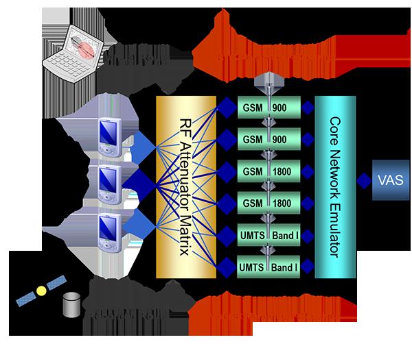 Mobile Network Emulator - Qosmotec GmbH