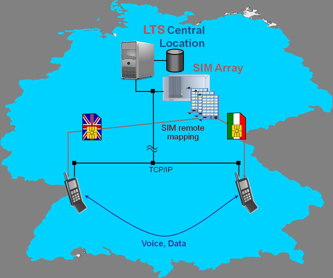 Ireg And International Roaming Tester Qosmotec Gmbh Remote Circuit Inbound Tests